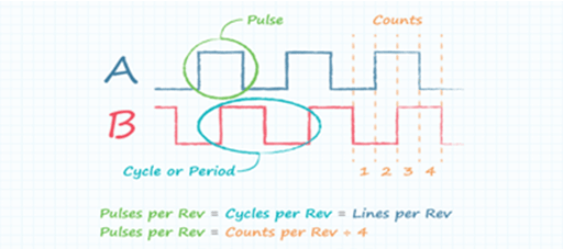 Basics of Encoder and Orthogonal Coding
